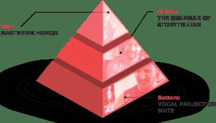 pyramid img - Jeff Allen - Resonator Platinum Package