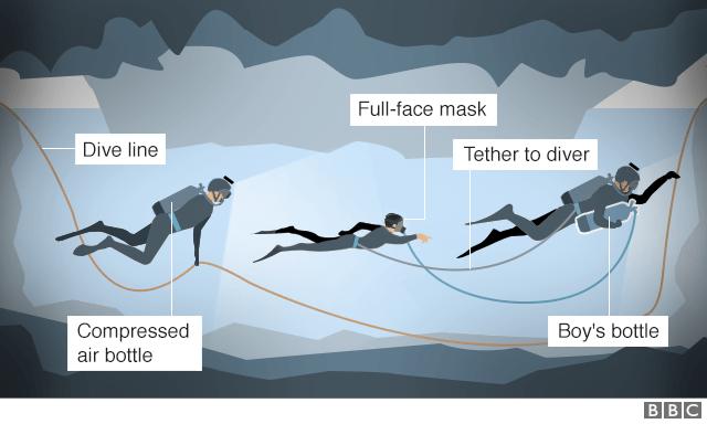 Al 13 gered uit Thailand-grot