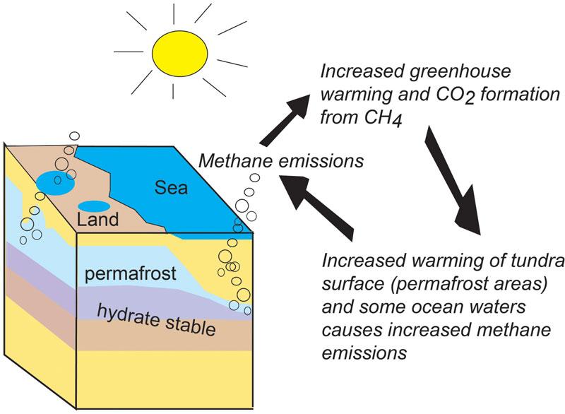 Só verander metaanhidriede op seebodem die klimaat