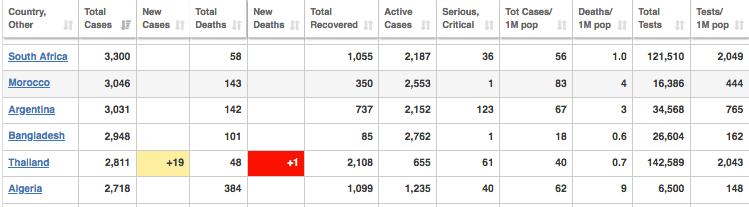 COVID-19: SA se herstelkoers meer as 83%
