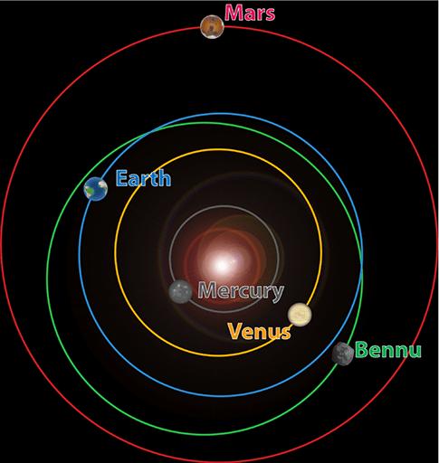 Die Osiris-sending na asteroïede Bennu