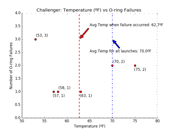 Logistic Regression Case Study: The Challenger | World of Data!