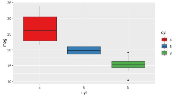 Adding color to boxplot using Set1 pallet ggplot2 example