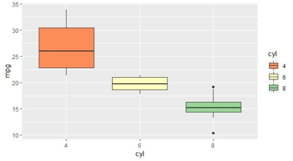 Adding color using spectral palette colors in ggplot2 example
