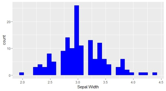 Add color to histogram ggplot2