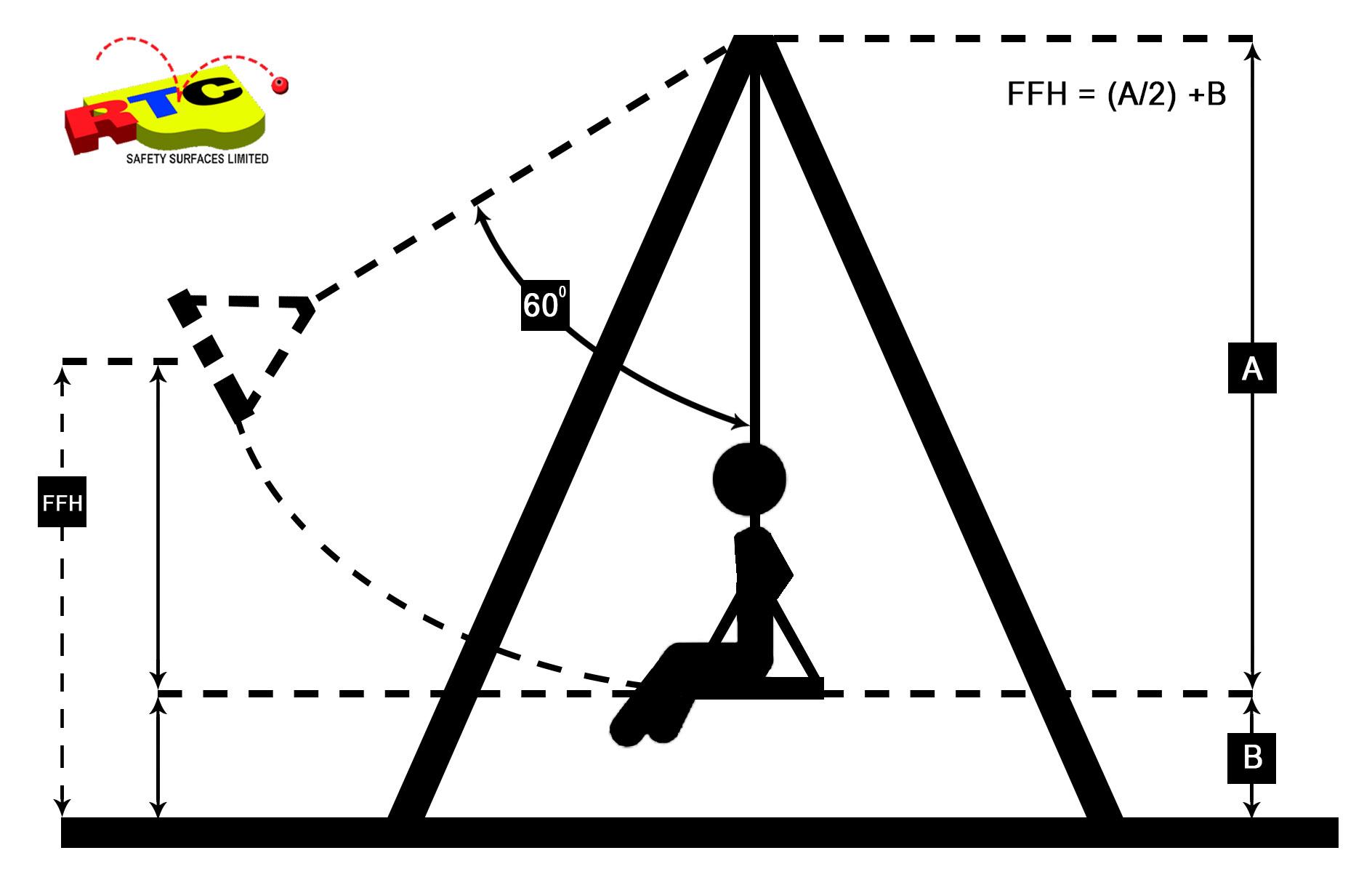 Cfh Swing