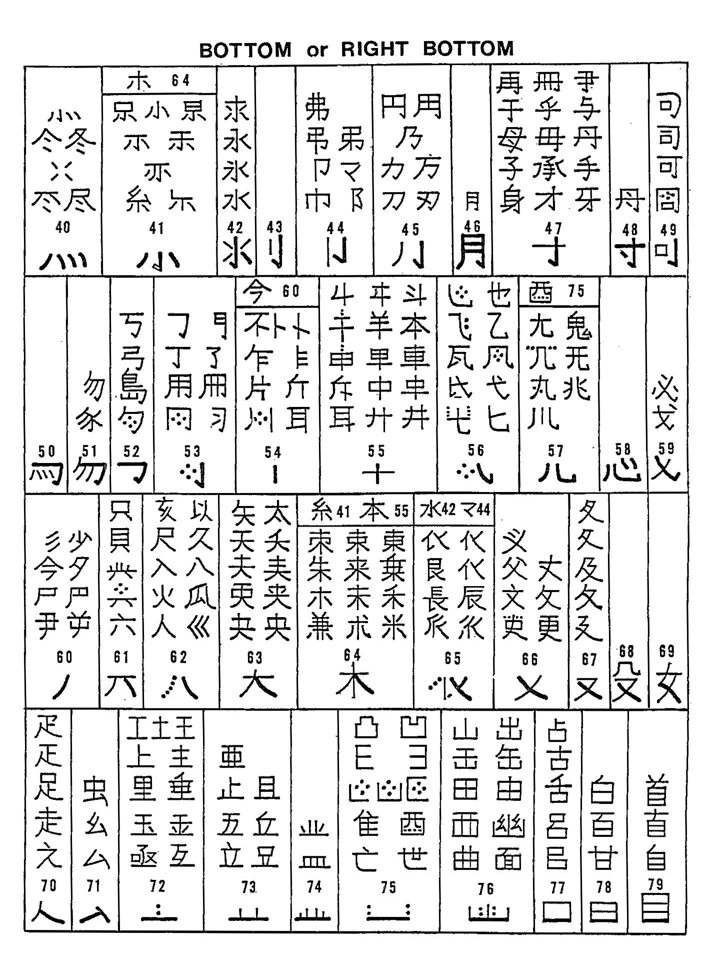 Chinese Character Hanzi Kanji Mnemonics
