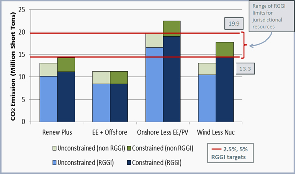ISO-NE RPS RTO's 2017 Economic Study Wind