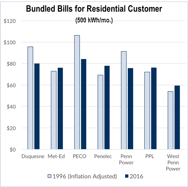 Bundled Bills for Residential Customer PA Report FI?fit\=600%2C598\&ssl\=1 pa residential electrical service diagram explained wiring diagrams