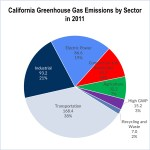 california cap-and-trade greenhouse gas