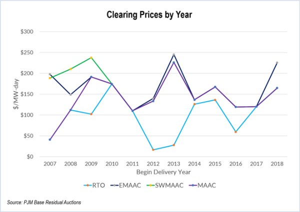 pjm capacity auction - clearing prices by year