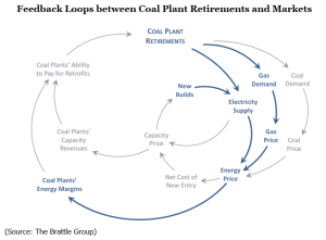Feedback Loops between Coal Plant Retirements and Markets (Source: The Brattle Group)