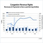 congestion revenue rights crr auctions CAISO