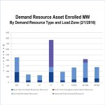 ISO-NE FERC demand response audit CPower