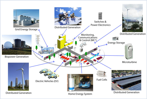 distributed energy resources DER