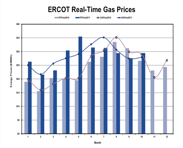 ERCOT reserve margins wind energy