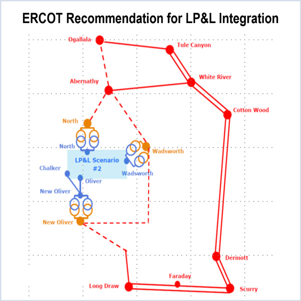 ercot spp load migrations retention