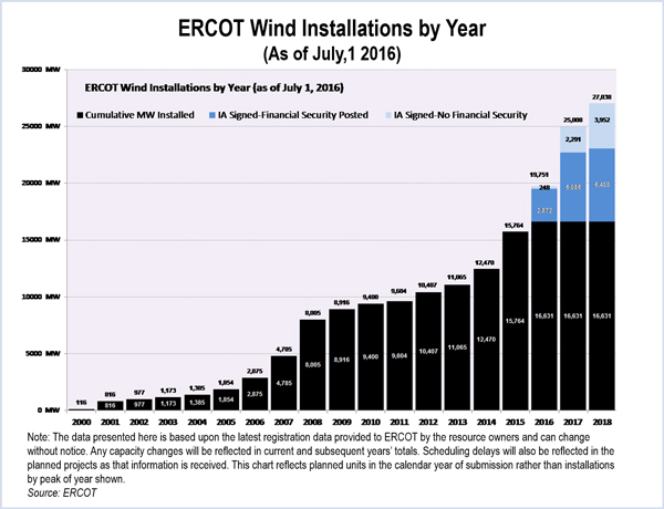 ercot board of directors
