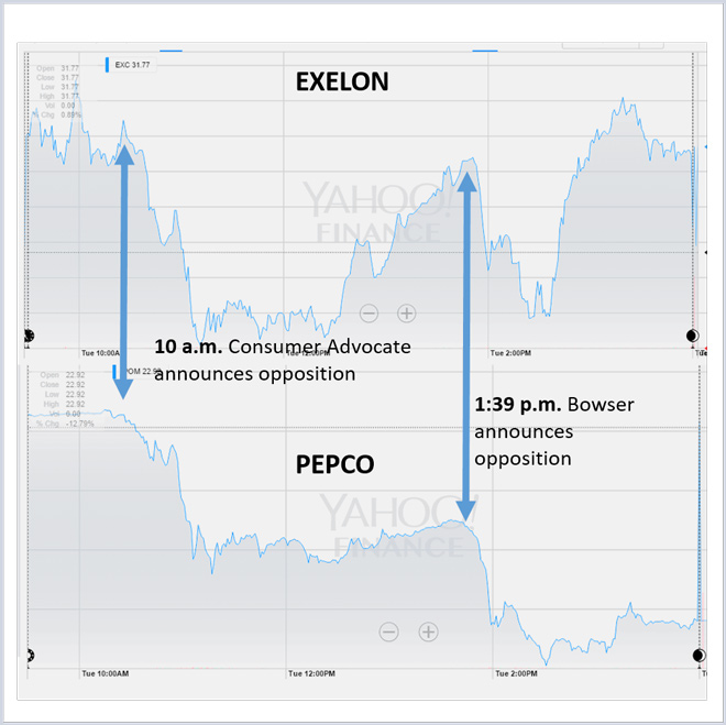 Exelon share price history