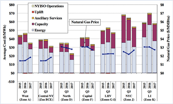 Natural Gas Prices Long Island