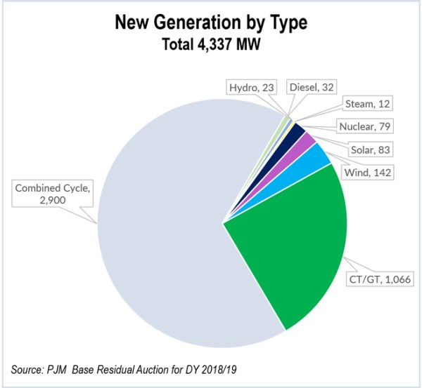 pjm capacity auction - new generation by type (pie chart)