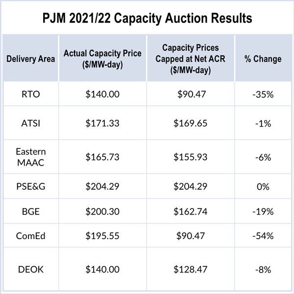 PJM base residual auction market monitor