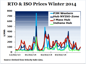 RTO and ISO Prices Winter 2014