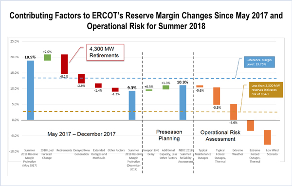 ERCOT CAISO Summer Reliability Assessment Reserve Margin
