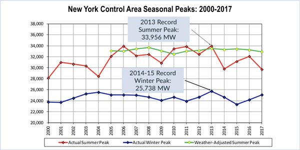 nyiso summer peak demand