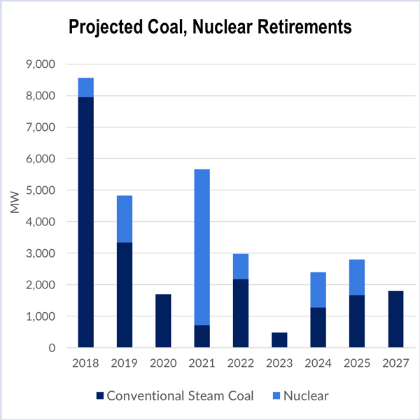 coal and nuclear plant retirements rick perry trump