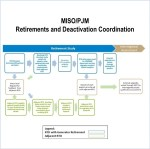 generator retirement coordination studies pjm miso