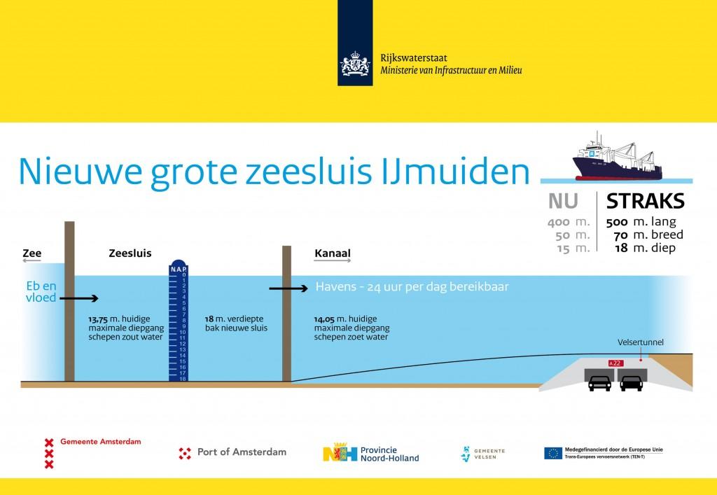 Infographic diepte nieuwe grote zeesluis