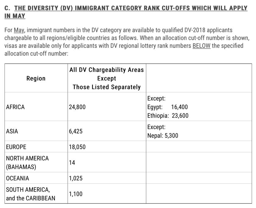 April Visa Bulletin for DV categoty