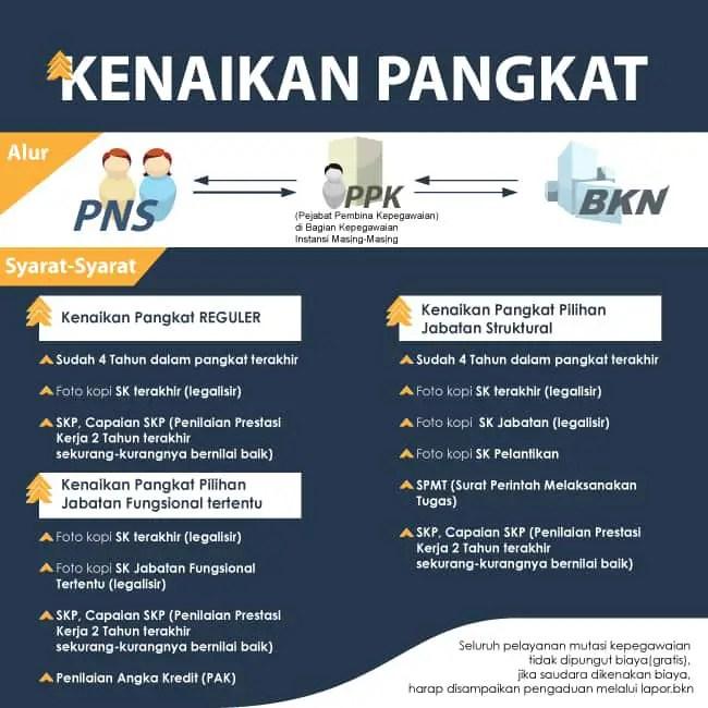 Infografis-Kenaikan-Pangkat-PNS