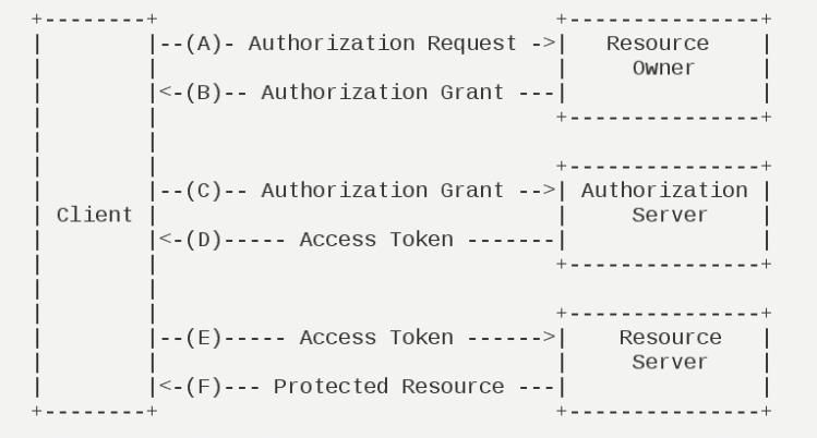 OAuth运行流程