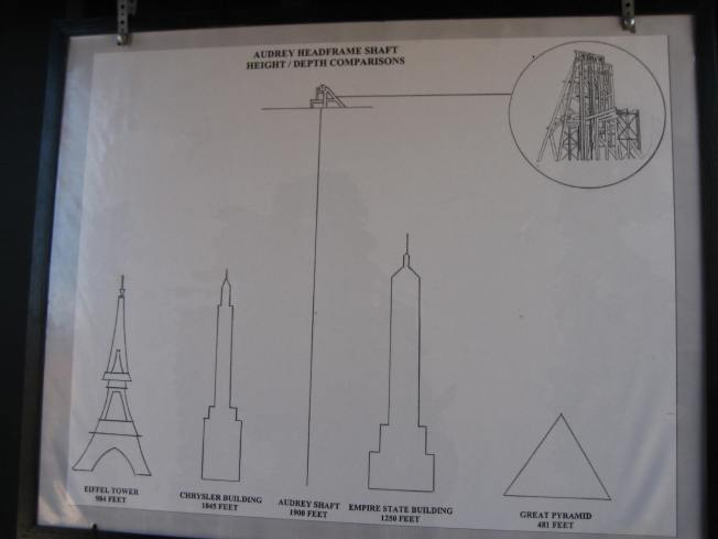 This poster compares the depth of the Audrey mine shaft to the heights of the Eiffel Tower, the Chrysler Building, the Empire State Building, and the Great Pyramid.