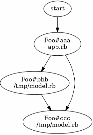 visual call graph