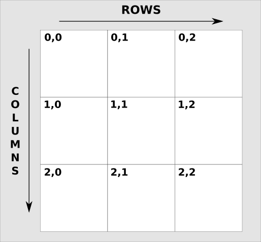 Turn Rows Into Columns With The Ruby Transpose Method - RubyGuides