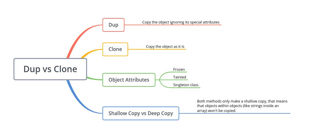 dup vs clone Ruby mindmap