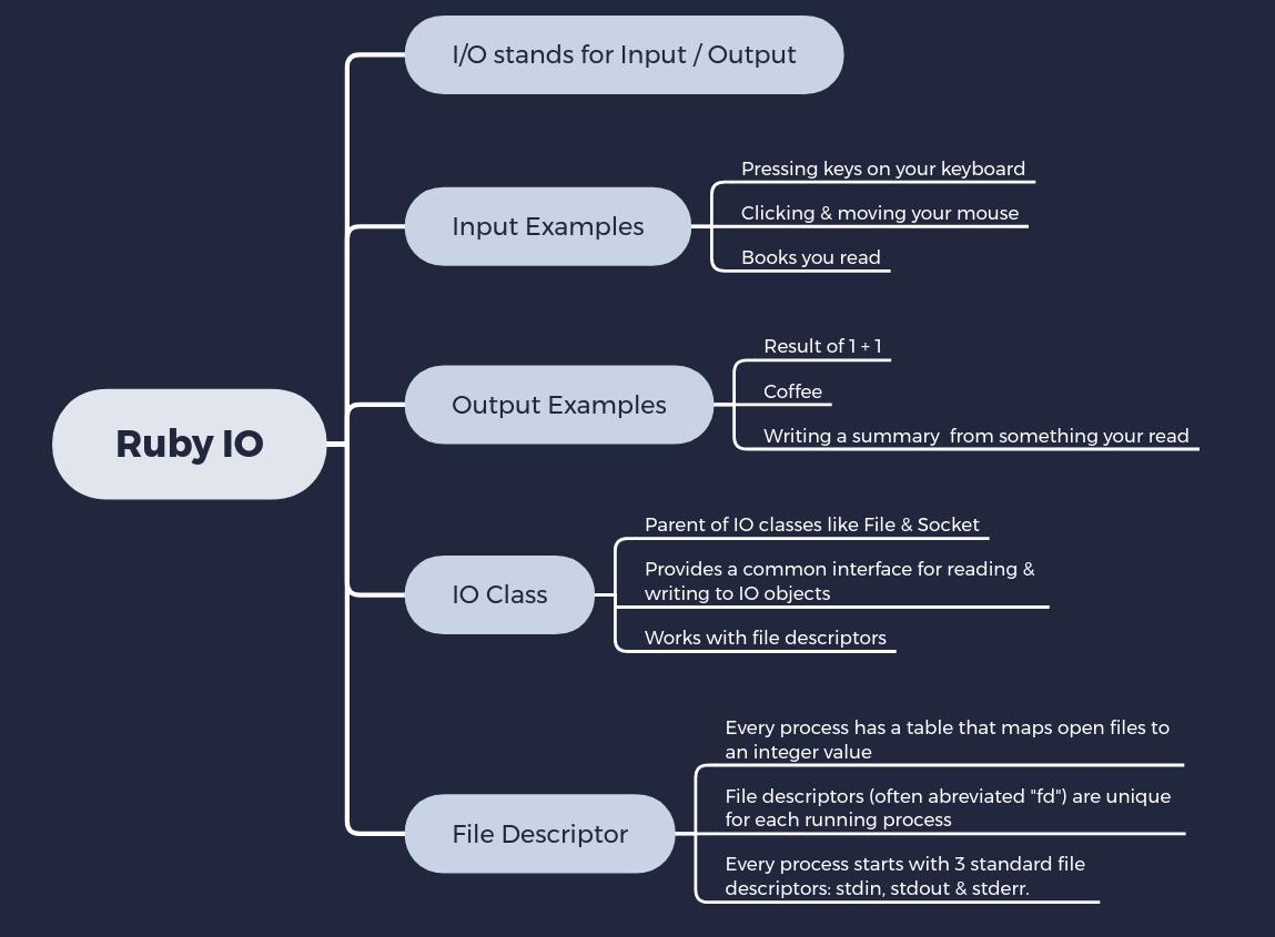 Ruby IO Mindmap