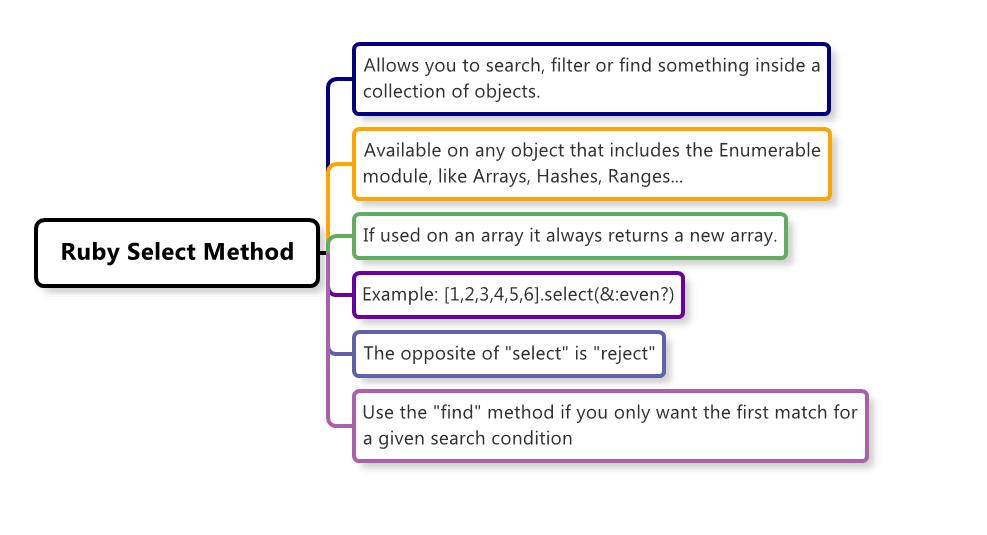 Ruby Select Mindmap