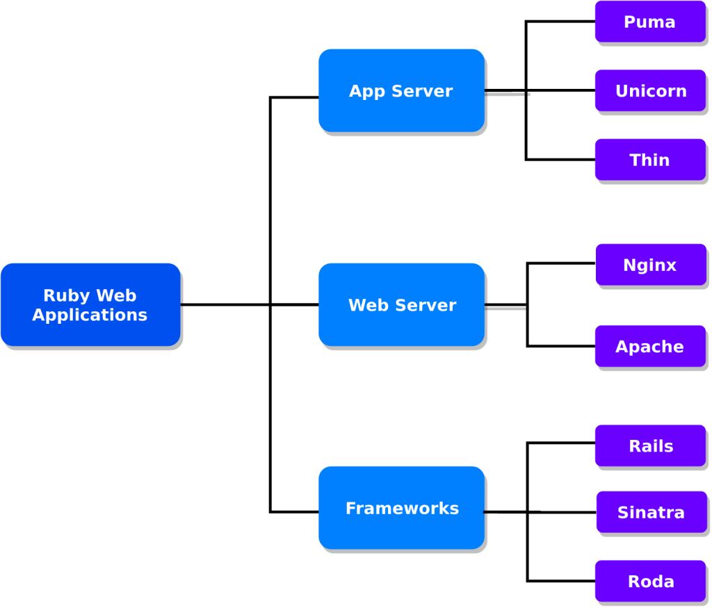 Ruby Servers Mindmap