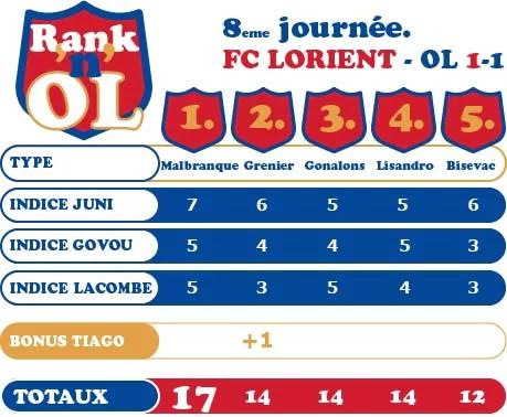 Tableau Rank'n'OL Lorient-Lyon
