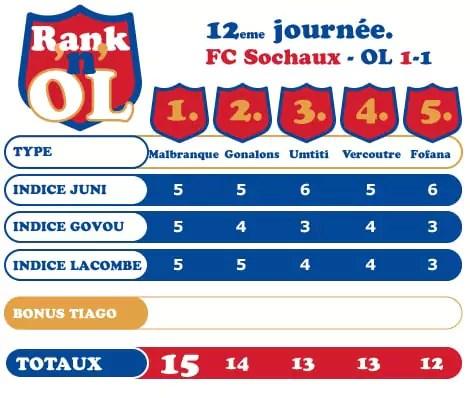Rank'n'OL #16 Sochaux-OL