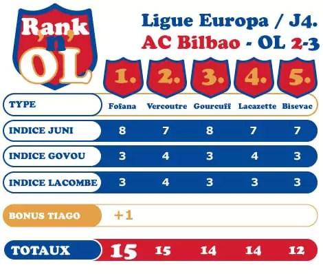 Rank'n'OL Bilbao-OL