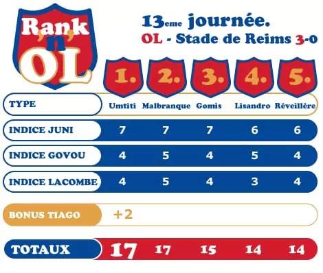 Rank'n'OL OL-Reims
