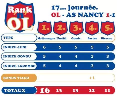Classement des cinq meilleurs Lyonnais après Lyon-Nancy