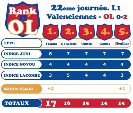Valenciennes-Lyon