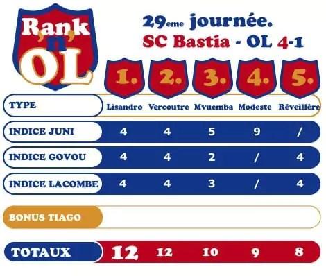 Bastia-OL