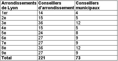 Conseillers d'arrondissements et conseillers municipaux à Lyon